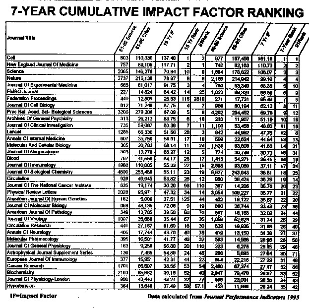 7-Year Cumulative Impact Factor Ranking