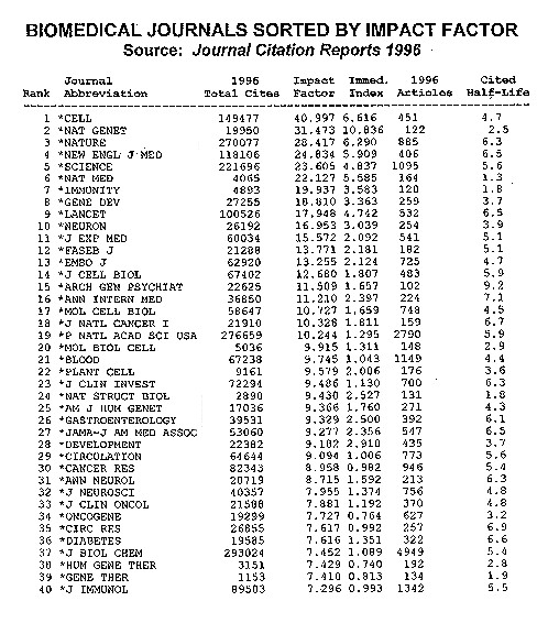 Biomedical Journals Sorted By Impact Factor, JCR 1996