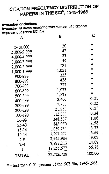Citation Frequency Distribution of Papers In The SCI, 1945-1988
