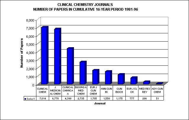 Clinical Chemistry Journals: Number of Papers in Cumulative 16-Year Period, 1981-96