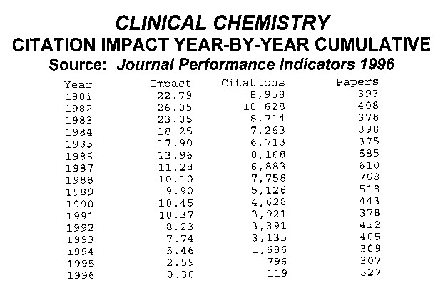 Clinical Chemistry Citation Impact Year-By-Year  Cumulative, JPI 1996