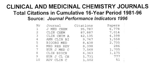 Clinical and Medicinal Chemistry Journals: Total Citations in Cumulative 16-yr Period 1981-96