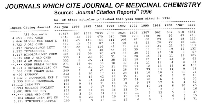 Journals Which Cite Journal of Medicinal Chemistry: JCR 1996