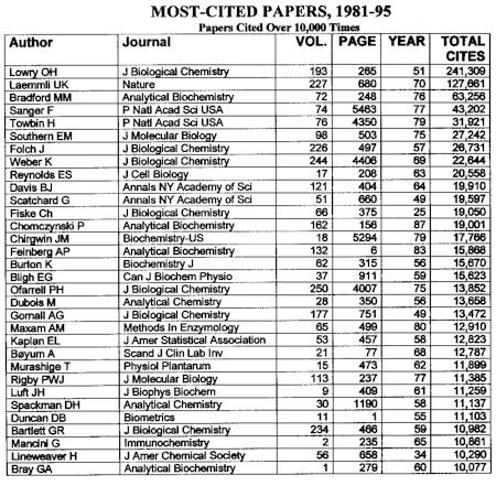 Most-Cited Papers, 1981-95