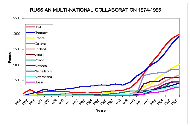 Russian Multi-National Collaboration 1974-1996