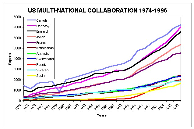 U.S. Multi-National Collaboration 1974-1996