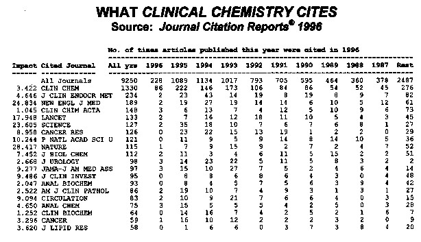 What  Clinical Chemistry Cites: JCR 1996