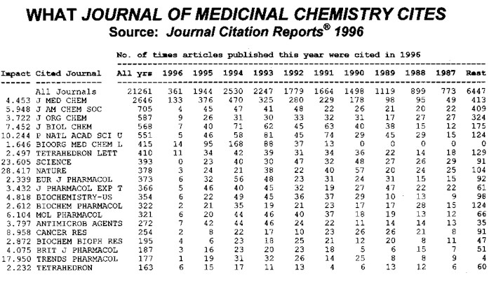 What Journal of Clinical Medicine Cites: JCR 1996
